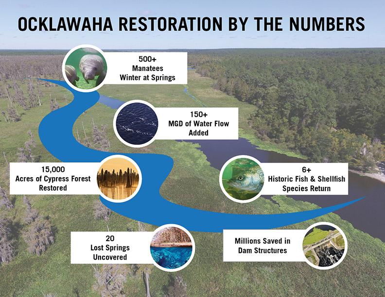 202110 Ocklawaha Restoration infographic